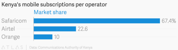 kenyas_mobile_subscriptions_per_operator__chartbuilder1
